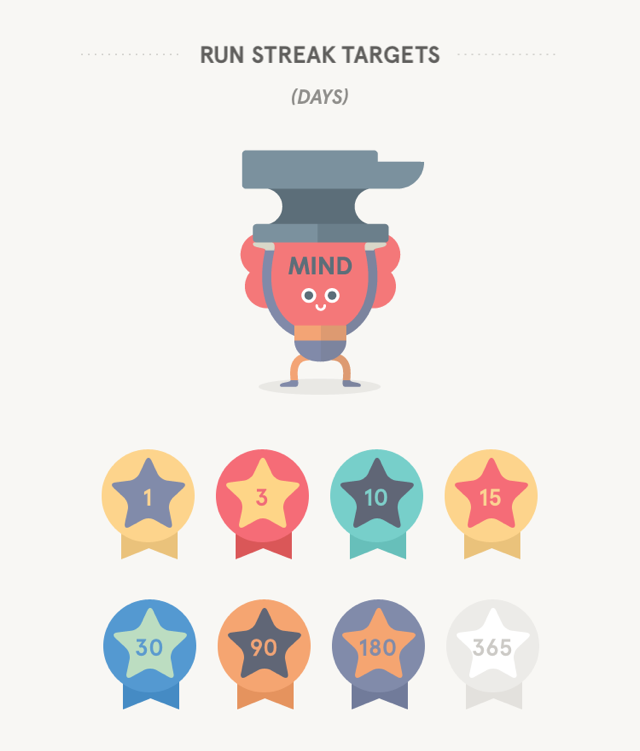 Headspace Gamification